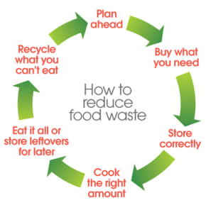 FoodAWARE supporting Food Waste Action Week